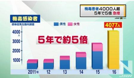 梅毒の感染者数(2016年)
